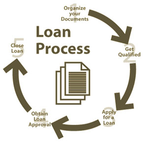 Payday loans westfield indiana image 7